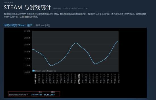 中国宅男的力量!steam在线玩家数量再创历史新高:超1910万