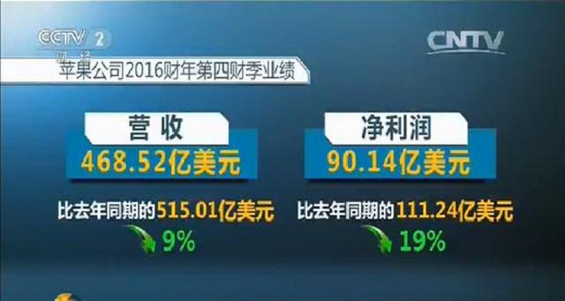 苹果财报:iPhone中国市场份额从9.2%下降到了6.7%